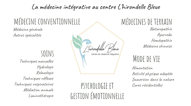médecine intégrative hirondelle bleue